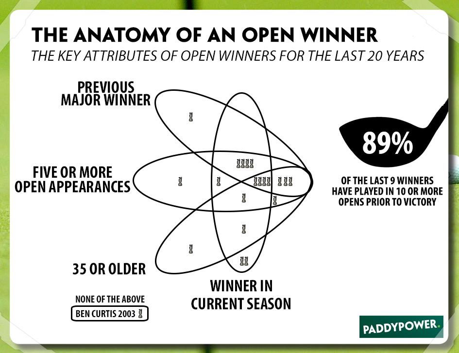 Open-Championship-2016-Anatomy-of-the-winner